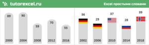 Визуализация диаграммы с помощью фигур в Excel