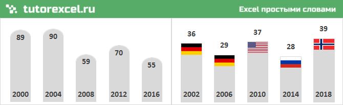 Визуализация диаграммы с помощью фигур и рисунков в Excel