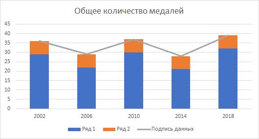Изменение типа диаграммы для ряда с данными