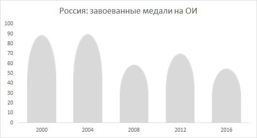 Пример неравномерного растяжения фигуры на графике