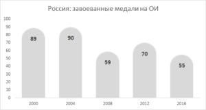 Добавление подписи данных на диаграмму