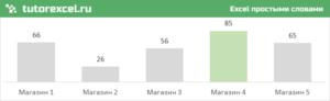 Выделение столбцов или строк на диаграмме в Excel