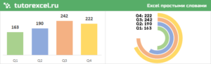 Радиальная гистограмма в Excel