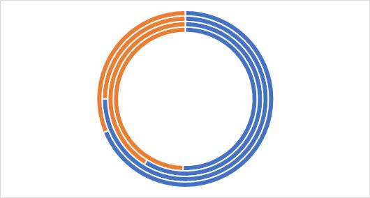 Расширение диапазона построения диаграммы