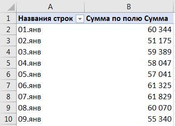 Создание сводной таблицы по датам