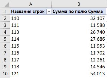 Видоизменяем сводную таблицу для чисел