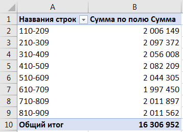 Группировка для чисел