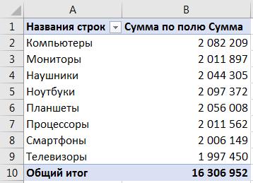 Меняем сводную таблицу для произвольной группы