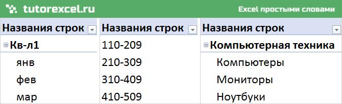 Группировка данных в сводной таблице в Excel