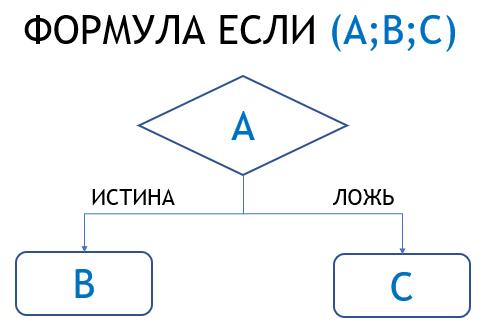 Принцип работы функции ЕСЛИ в Excel